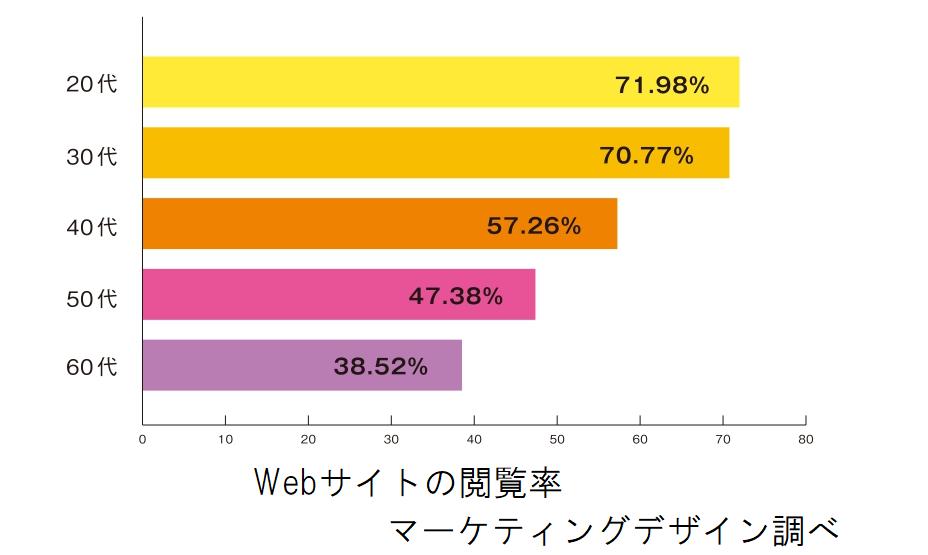 Webサイトの閲覧率